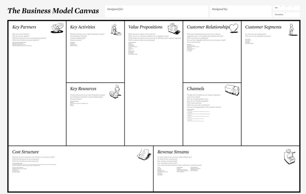 Business Model Canvas Nasıl Hazırlanır?